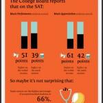 La música te hace más inteligente – Infografía
